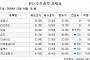 [장외시황] 비피도 16.38%↓ㆍ올리패스 9.38%↑…에이비엘바이오 19일 상장