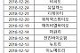 [2018 증시 결산] 109개사 신규 상장...성적은 대체로 '부진'