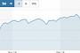 테슬라, 보급형 '모델3' 판매 부진·판매가 인하에 휘청…주가 7% 급락