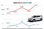 [종합] 쌍용차, 마힌드라 대상 500억 유상증자…신차 개발자금 확보