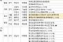 [금주의 분양캘린더] 1월 셋째 주, '수원역푸르지오자이' 등 전국 9770가구 분양