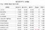 [장외시황] 컴퍼니케이파트너스ㆍ젠큐릭스, 코스닥 상장 예비심사 청구서 제출