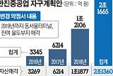 """[단독]한진중공업 채권단 """"동서울터미널ㆍ율도부지 연내 팔아라"""""""