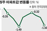 34만 인구에 '9천 가구 입주폭탄'…원주 '신음'
