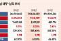 [상장사 재무분석] 에스와이패널, 매출 늘었지만 영업익 추락…BW 흥행 여부 주목