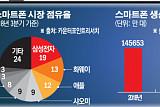 """'보릿고개' 스마트폰, 삼성-LG """"위기이자, 기회"""""""