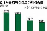 마용성 제친 동대문…강북권 아파트값 상승률 1위 '재개발 위력'