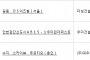 아파트투유, '서울 길동 DS이즈빌'·'용인 수지 스카이뷰 푸르지오' 등 청약 당첨자 발표