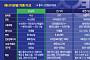 [수소경제 활성화 로드맵] 2022년엔 수소 3만 원어치면 서울-부산 간다