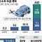 [수소경제 활성화 로드맵] 2025년 수소車 3000만원대에 산다