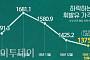 국제유가 반등하는데…국내 휘발유값 34개월 만에 최저치