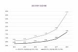 """체스터톤스 코리아, 서울 도심 공유오피스 3년간 4배↑…""""공급 부족 여전"""""""