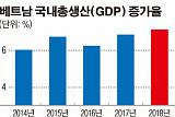 미중 무역전쟁서 투자피난처 된 베트남…작년 7.1% 성장