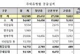 LH, 지난해 건설·매입·전세임대로 12만2585호 공급…전년대비 48%↑