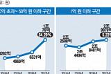 '금수저' 부동산 증여 가장 늘어…물려준 '50억 초과' 자산 전년比 2배