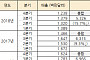 [BioS]셀트리온·삼성 공세에 美 '레미케이드' 매출 19%↓