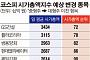 코스피 시총지수 3월 변경…예상종목은?