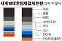 글로벌 항암제 시장 경쟁 불꽃...화이자, 20년 만에 항암제 17개 무더기 출시