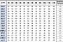 서울시 원룸 월세 가격, 12월에 가격 '높고' 4월에 가격 '낮아'