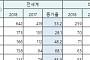 [BioS]셀트리온 램시마 美서 2.5억弗 매출 돌파..