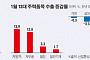 '반도체 침체·세계경제 둔화·미중 무역분쟁' 가시화…韓수출 부진 장기화되나