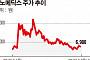 나노메딕스, 투자조합 차익 실현…바이온 주가 걸림돌(?)