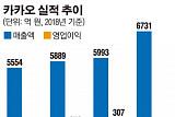 카카오, 작년 역대 최고 매출 경신…올해 게임 등으로 글로벌 진출 본격화