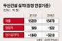 그룹 골칫거리 두산건설, 유증 추진 소식에 계열사 줄줄이 '급락'