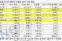 """""""中 걷어내니""""…LG화학 글로벌 車배터리 사용량 '2위'"""