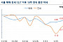 서울 아파트 매매·전세 10주 동반 하락…7년 만에 처음