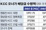 KCC, 실적 악화에도 8000원 배당 유지… 정몽진 회장 174억 수령