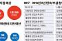 [스페셜 리포트] 창업보육센터 5곳 중 1곳 '부실'