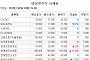 [장외시황] IPO 앞둔 바디프랜드 1.39%↓