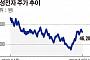 삼성그룹주펀드, 수익률 살아났지만 자금유출...이유는?