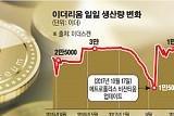 [김우람의 가상화폐 스토리텔링] 이더리움 하루 생산량 30%감소…난이도 폭탄을 알면 '아하'