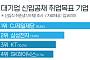 대기업 신입공채 취업목표 2위 '삼성전자', 1위는?