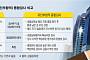"""""""금감원 종합검사 보복성 없다""""지만...대형 이슈 얽힌 금융사 사정권"""