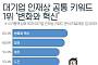 삼성 등 대기업 인재상 키워드 1위는 '변화와 혁신'