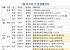 [금주의 분양캘린더] 2월 넷째 주, '평촌래미안푸르지오' 등 전국 5144가구 분양
