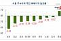 서울 아파트 매매가 14주째 하락…전세 약세 속 송파구 석달만에 상승 전환