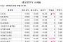 [장외시황]에코프로비엠, 공모청약 경쟁률 277.82대1