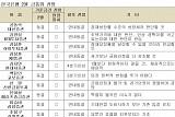 [2월 금통위 폴]① 채권전문가 전원(10명) 만장일치 동결, 기대보단 매파적
