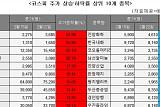 [베스트&워스트] 코스피, 남북경협주 신규 편입…한창 61.98% 급등