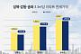 '래미안길음센터피스' 들어선 성북…전셋값 4개월 만에 3.88% 하락
