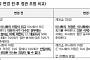 """대신지배硏 """"대표이사와 이사회 의장 분리, SK 최태원 모범적"""""""