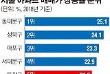 서울 집값 상승률 5위, 규제에도 될성 부른 떡잎 '동작구'