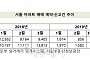 3월 서울 아파트 거래량 '한산'…계약·신고 모두 저조