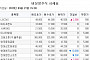 [장외시황] 상장 앞둔 이지케어텍, 공모가 대비 156.1%↑