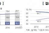 늙어가는 대한민국…중위연령 1년 새 0.6세↑