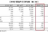 """한신평, 아시아나항공 신용등급 하향 검토…""""재감사 변동폭 반영"""""""